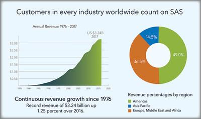 , SAS posts 2017 revenue of US.24 billion, World News | forimmediaterelease.net