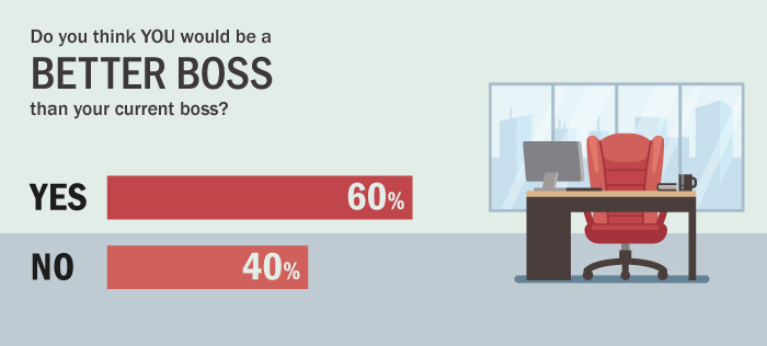 57% of employees in the UK travel industry think they could better their boss