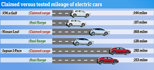 new test reveals how far electric cars can really travel on a full charge world news. Black Bedroom Furniture Sets. Home Design Ideas