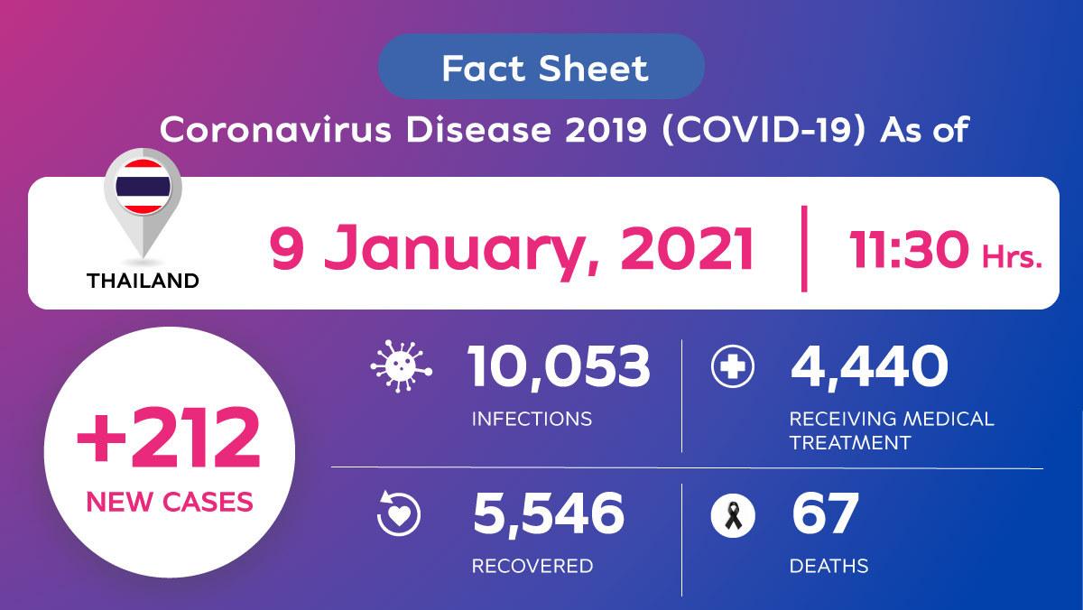 , Coronavirus Disease 2019 (COVID-19) situation in Thailand as of 9 January 2021, 11.30 Hrs., For Immediate Release | Official News Wire for the Travel Industry